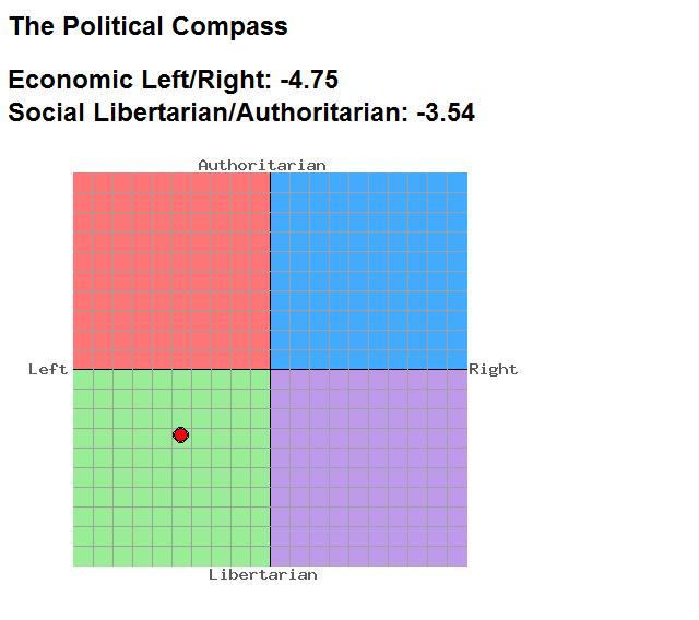 post tehlulzhq only political compass that