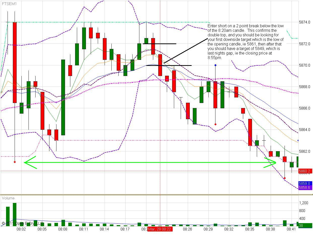 tues-29th-march-2011-8-22am-1-min-chart.jpg