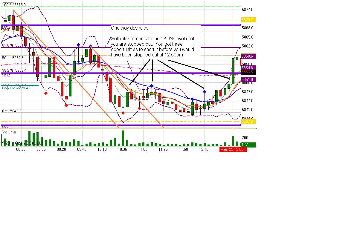tues-29th-march-2011-one-way-day-5-min-chart.jpg