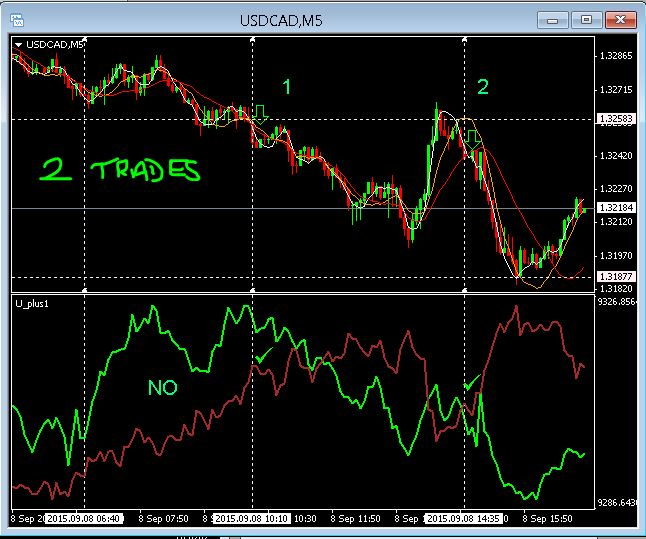 Fx correlation trading strategies