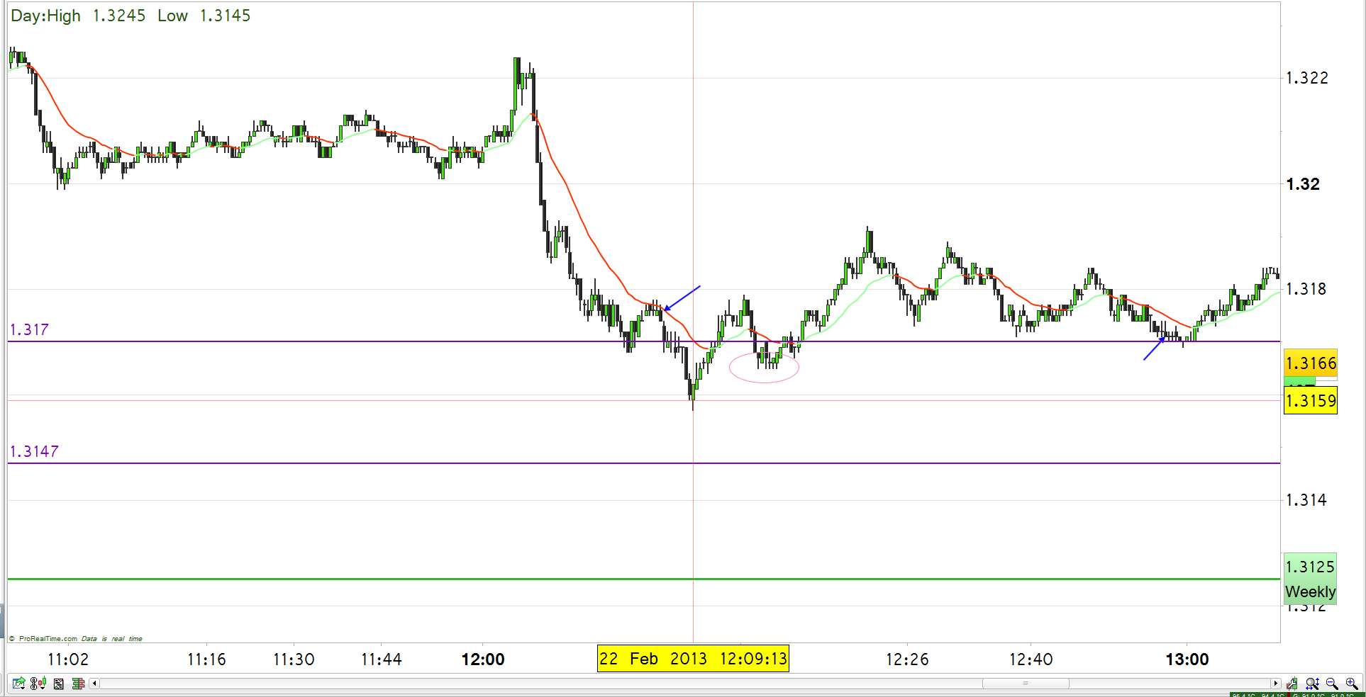 Forex price action scalping bob volman