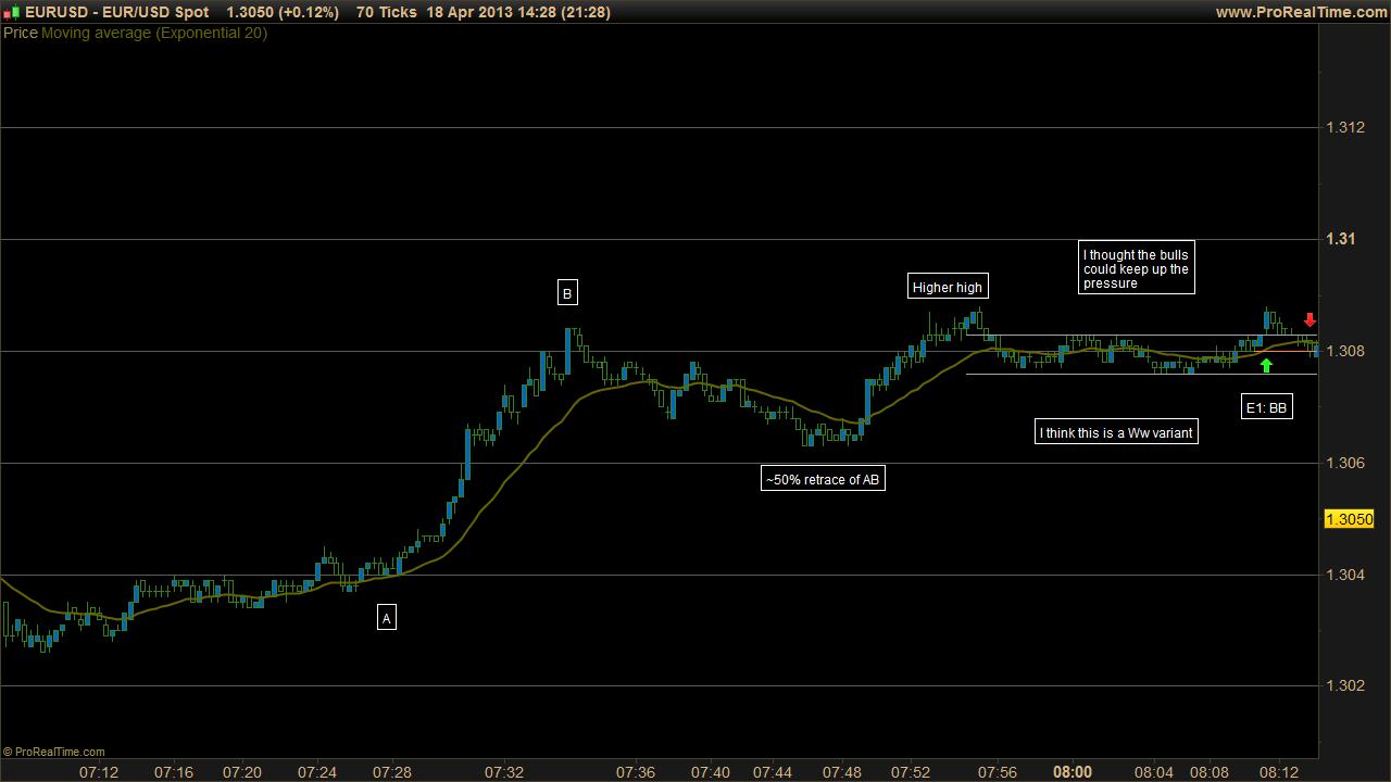 Forex price action scalping volman download