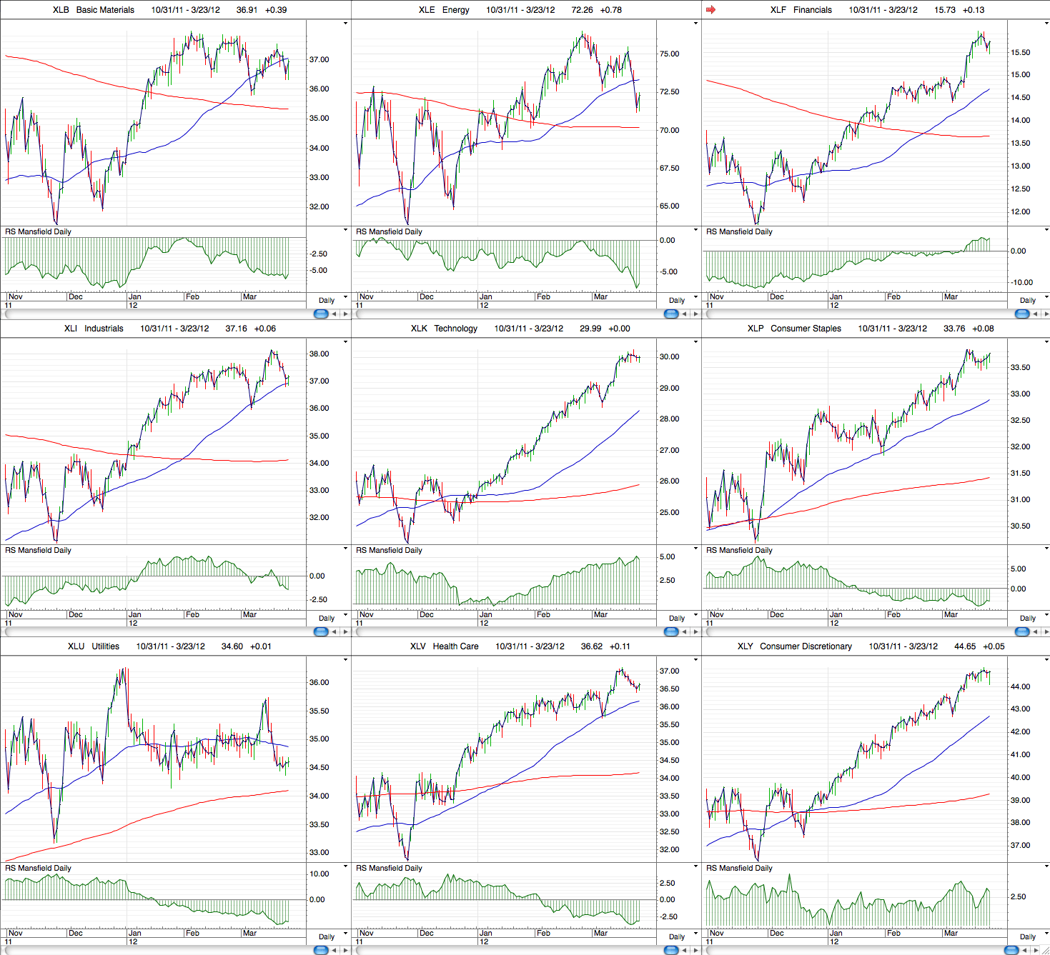 us_industry_sectors_daily_23_3_12.png