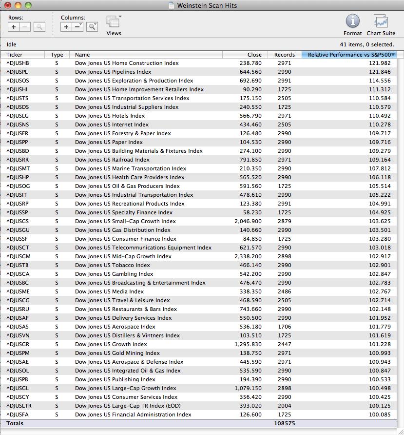 us_sectors_scan_2_12_11.png