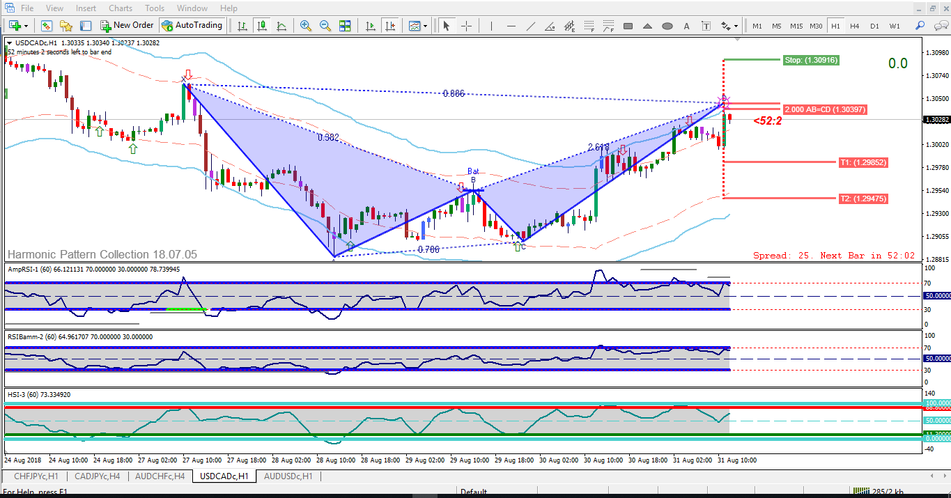 usdcadc-h1.png