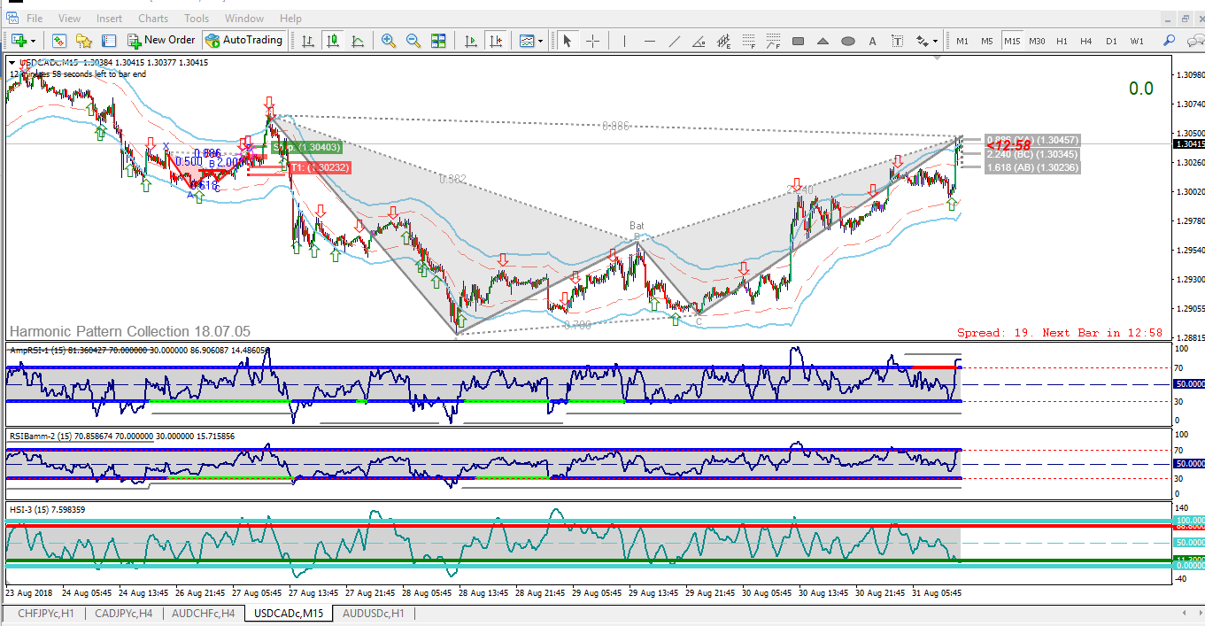 usdcadc-m15.png