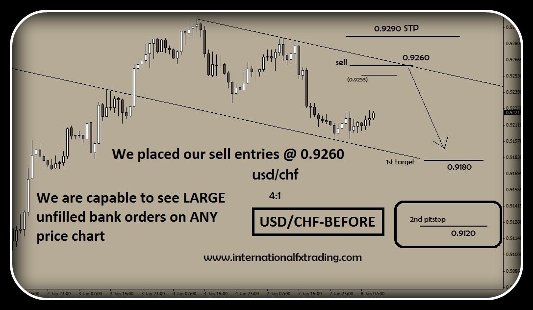 Unfilled orders forex