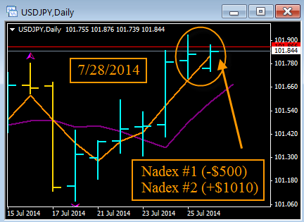 Nadex 60 second binary options