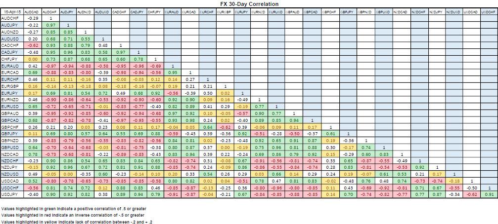 weekly-30-day-correlation-fx-2018-04-15.jpg