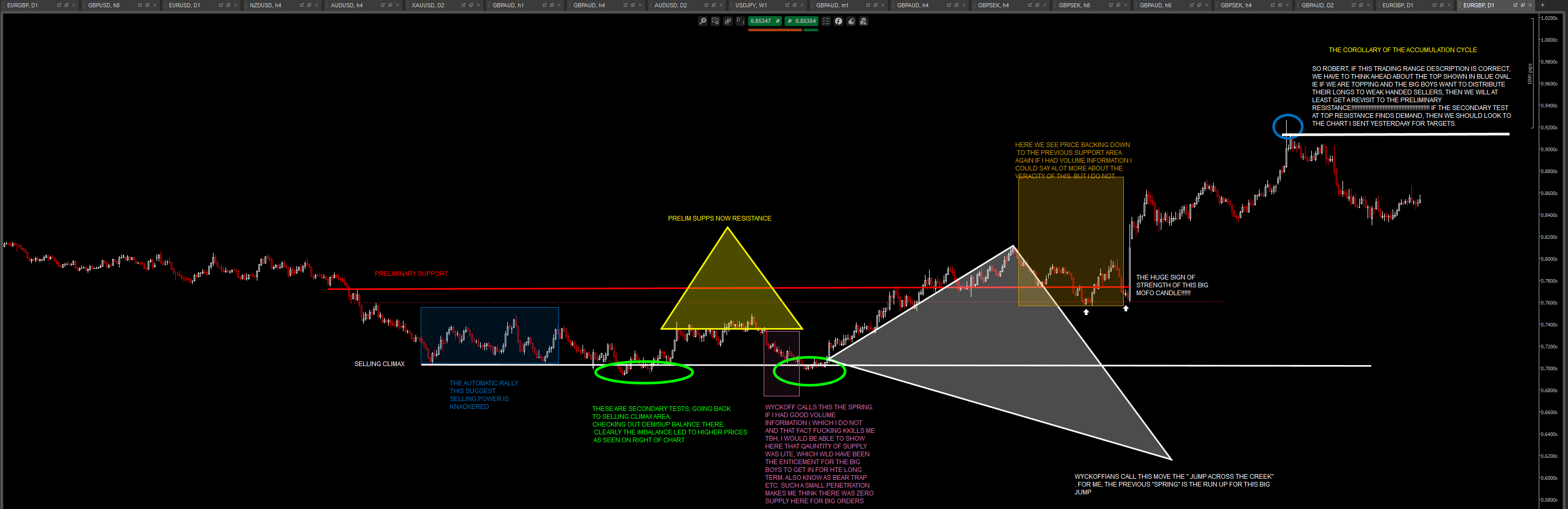 wyckoff-accumulation-cycle-euro-gbp.png
