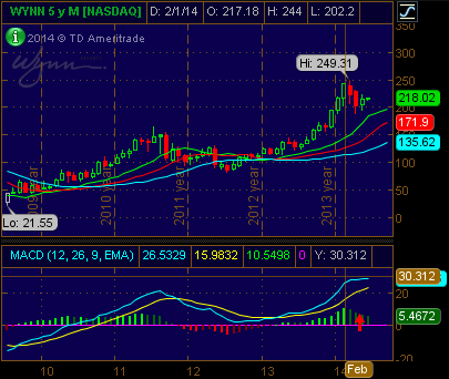wynn-monthly-chart-tos.png