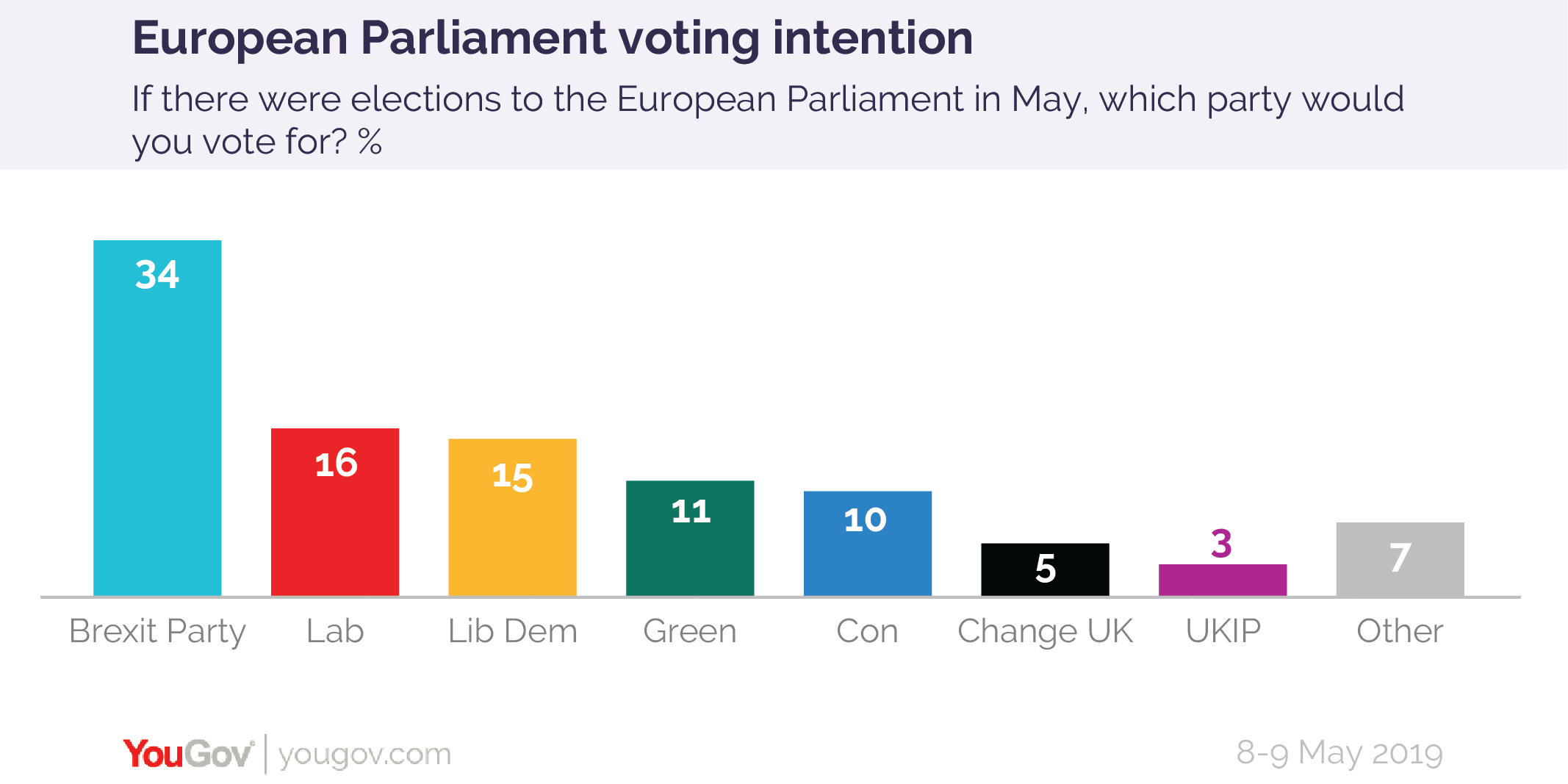 YouGov Poll 8-9 May 2019-01.png