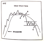 chart_7-13_Ideal_Short_Sale.png