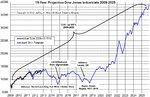 Next15Yrs DJIA.jpg