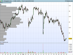 Bouygues SA (-)  hourly.png