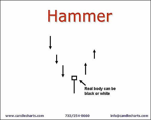 Hammer forex strategy