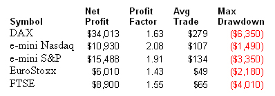 Trading system win percentage