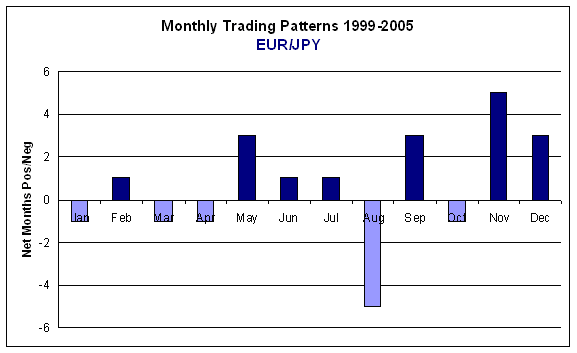 Opportunities in forex calendar trading patterns
