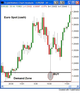 Spot forex vs forex futures