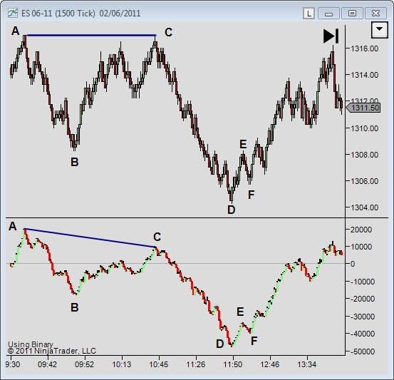 Trading With The Cumulative Delta Indicator