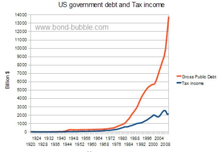 the bubble economy essay