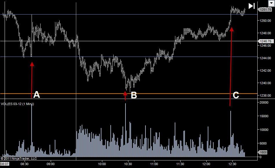 Understanding Liquidity and Market Pullbacks - Trading