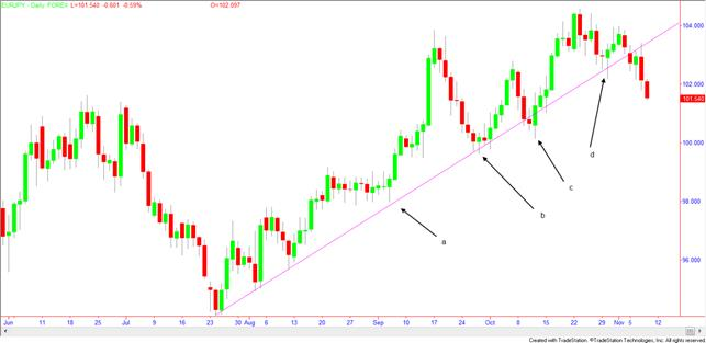 Binary options spot follow